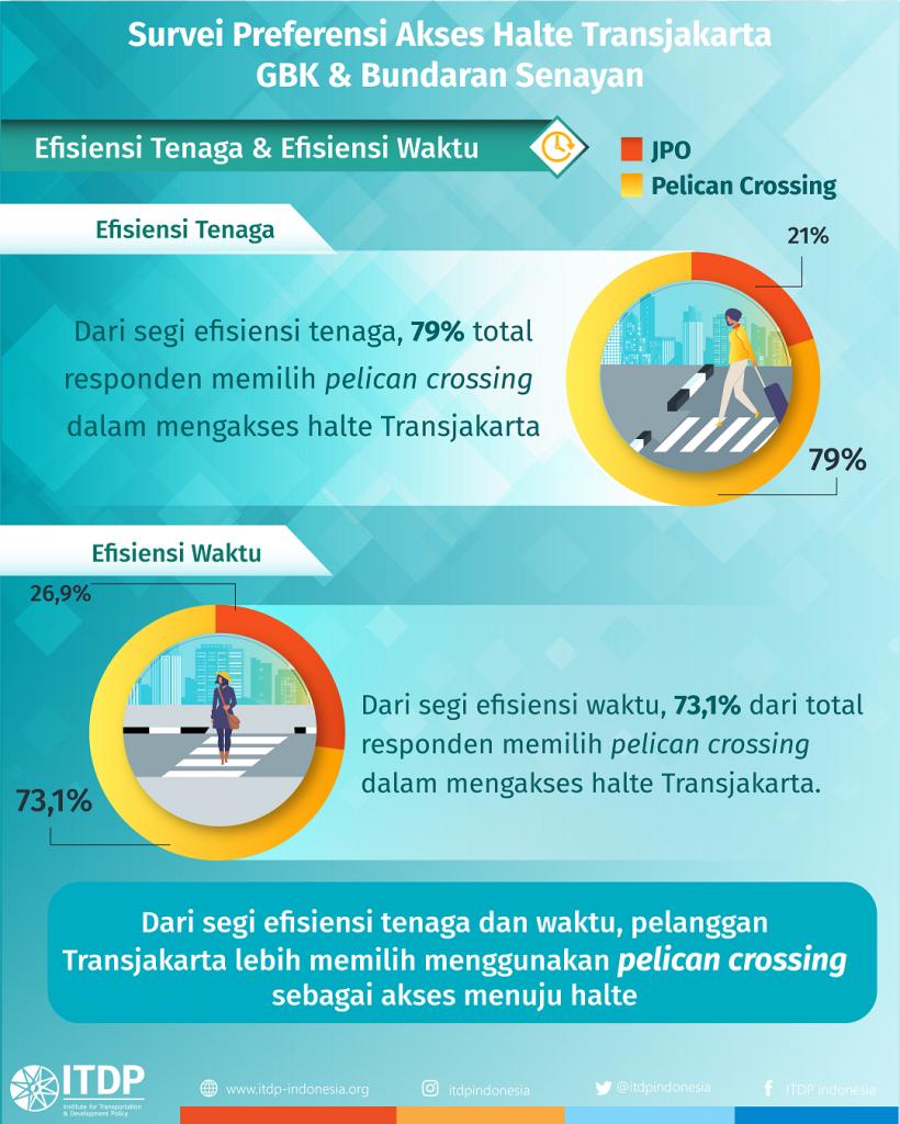 Preferensi Akses Halte Transjakarta GBK dan Bundaran Senayan